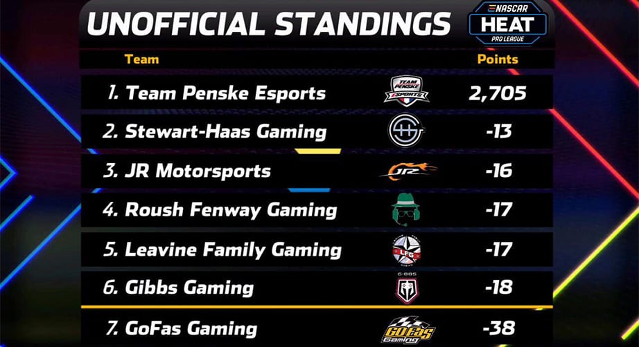 Unofficial Standings After Kansas Main
