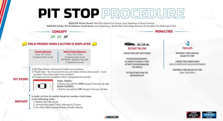 2020 Pit Stop Procedure