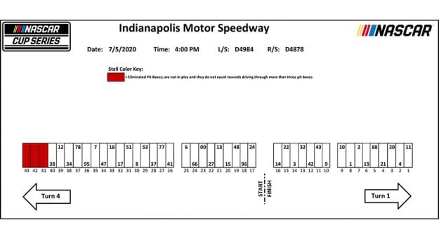 NASCAR Indianapolis pit stall assignments