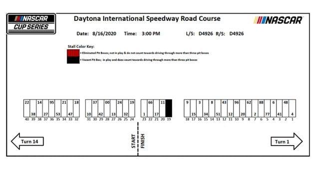 2020 Daytonaroadcourse Pitstalls