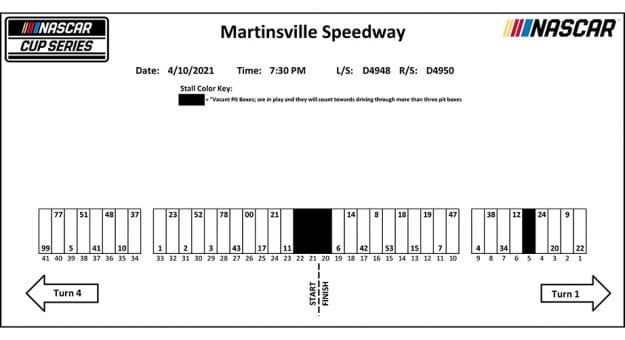 Martinsville NASCAR Cup Series pit stall assignments