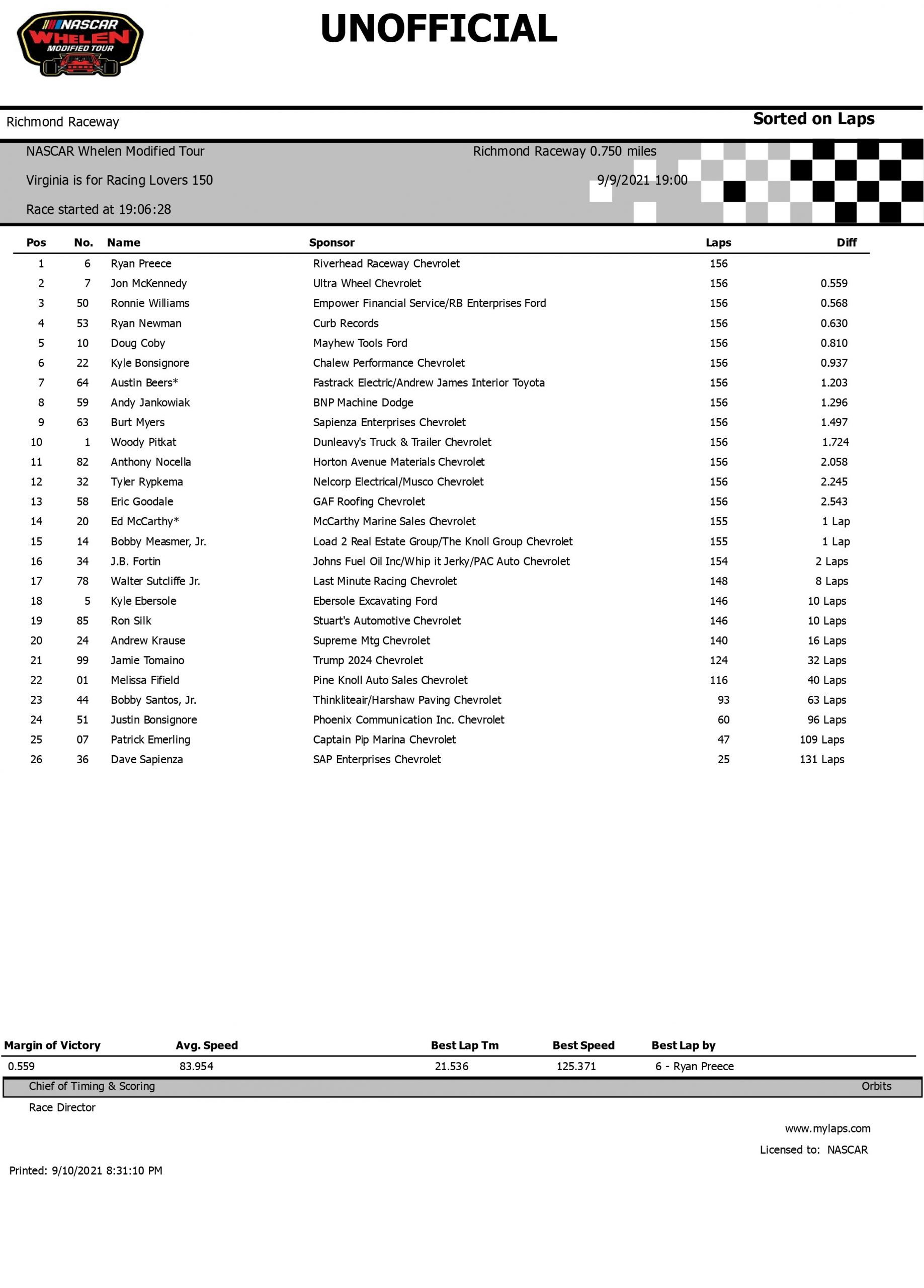 Nascar Whelen Modified Tour Virginia Is For Racing Lovers 150 Race Results