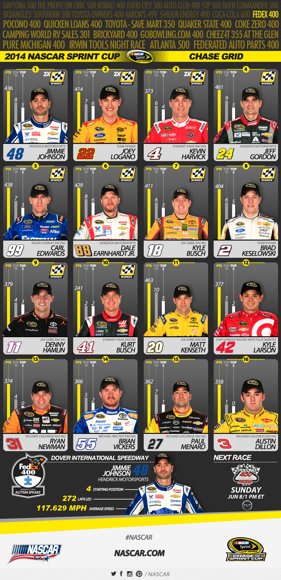 photograph about Nascar Chase Grid Printable named Johnson foremost Chase Grid with 2 wins Formal Web-site Of